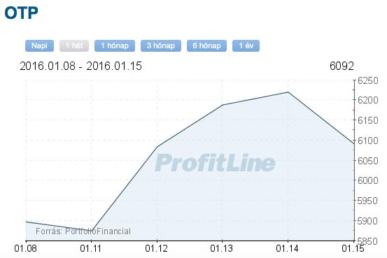 otp részvény tőzsdei árfolyama