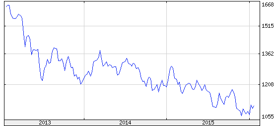 arany árfolyama grafikon