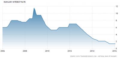 Marad a magyar kamatszint 1,35% értéken sokáig