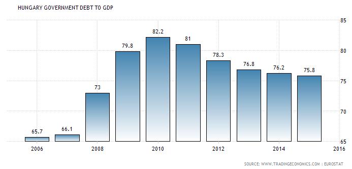a magyar államadósság alakulása grafikon