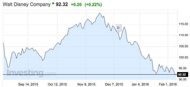 Disney részvény árfolyama