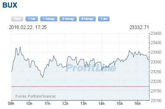 BUX index
