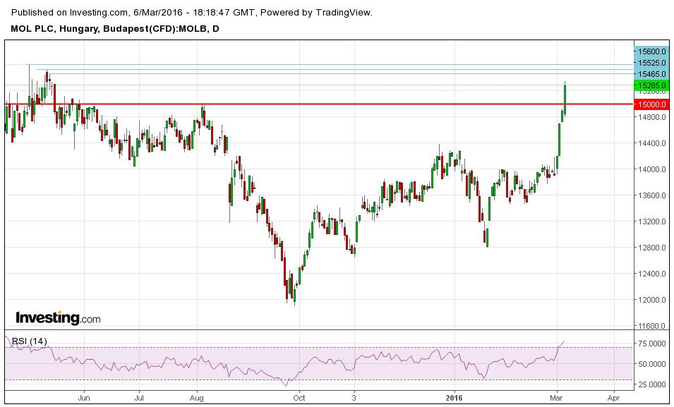mol részvény tőzsdei árfolyama