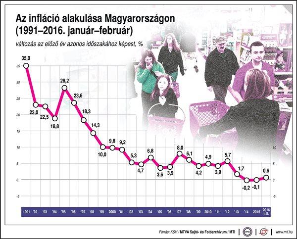 infláció alakulása magyarországon infografika