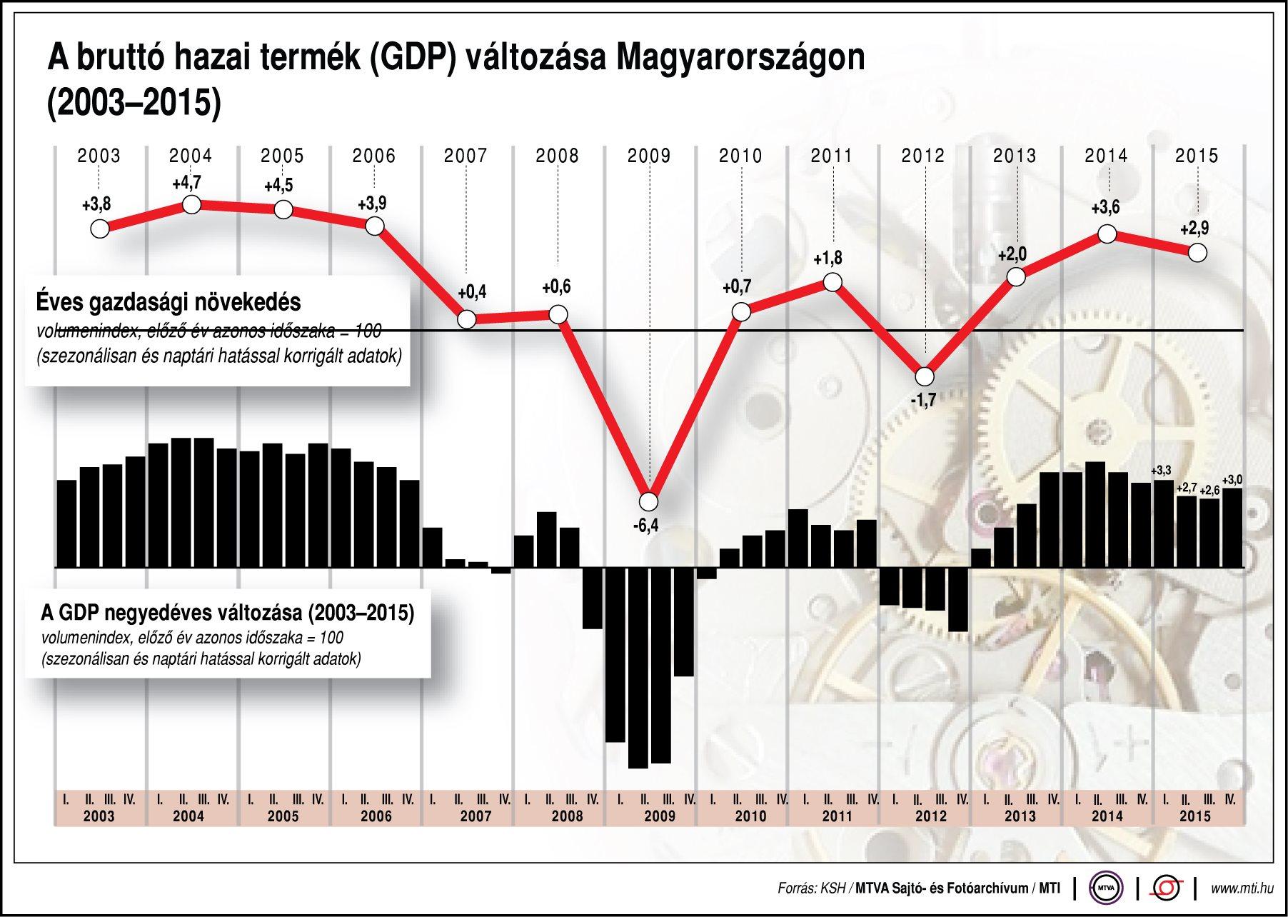 Magyarország gdp alakulása