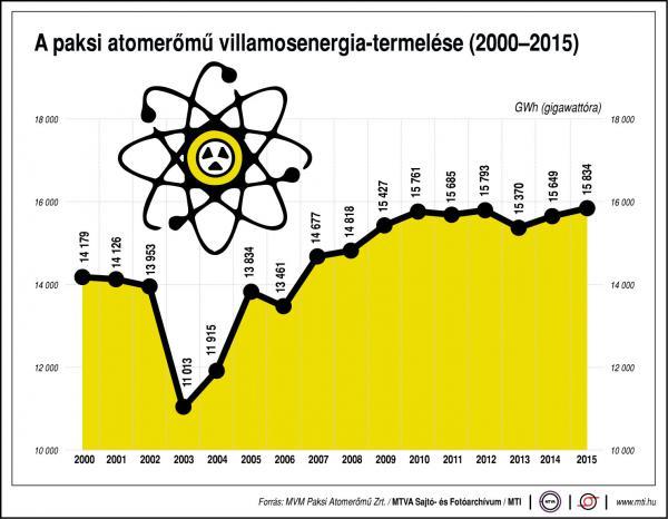 Ennyit termel nekünk a paksi atomerőmű - Ábra