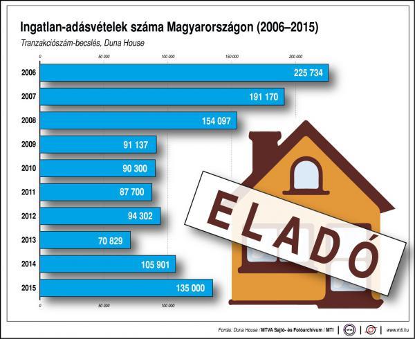 A magyar lakáspiac megérkezett Európa szebbik felébe