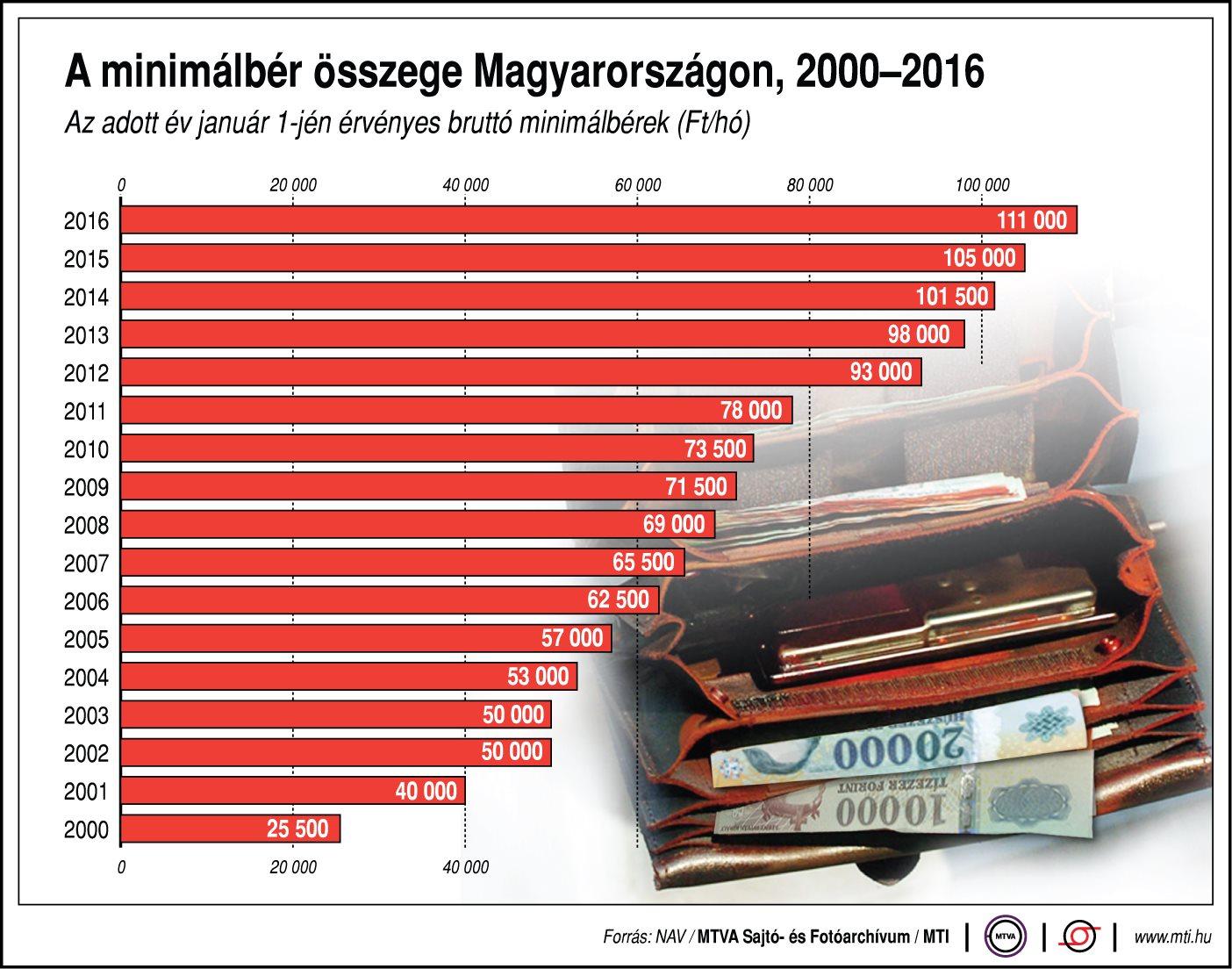 Hogyan alakul a minimálbér összege Magyarországon?
