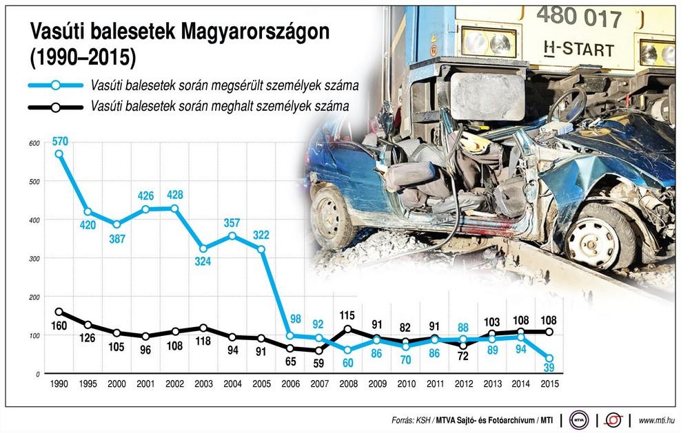 Az elmúlt 25 év vasúti baleseteinek száma egy ábrán