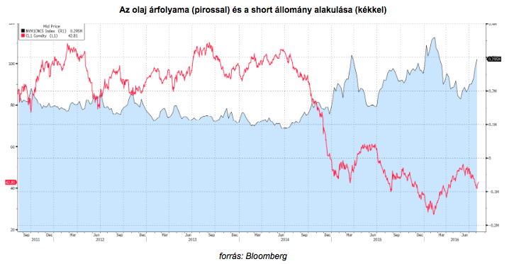 olaj árfolyama