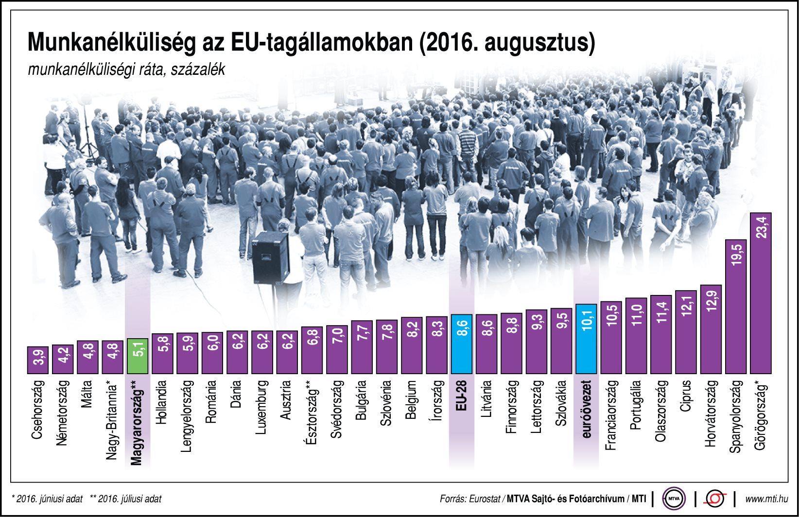 Munkanélküliség az EU-ban - ábra