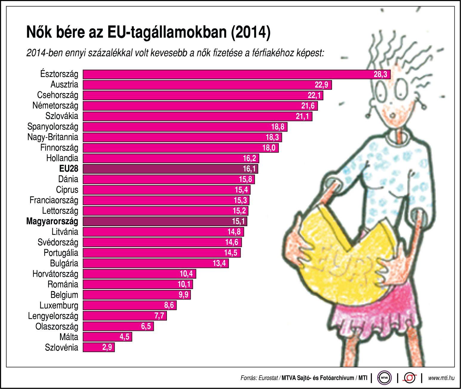 Mennyit keresnek a nők az EU-ban?