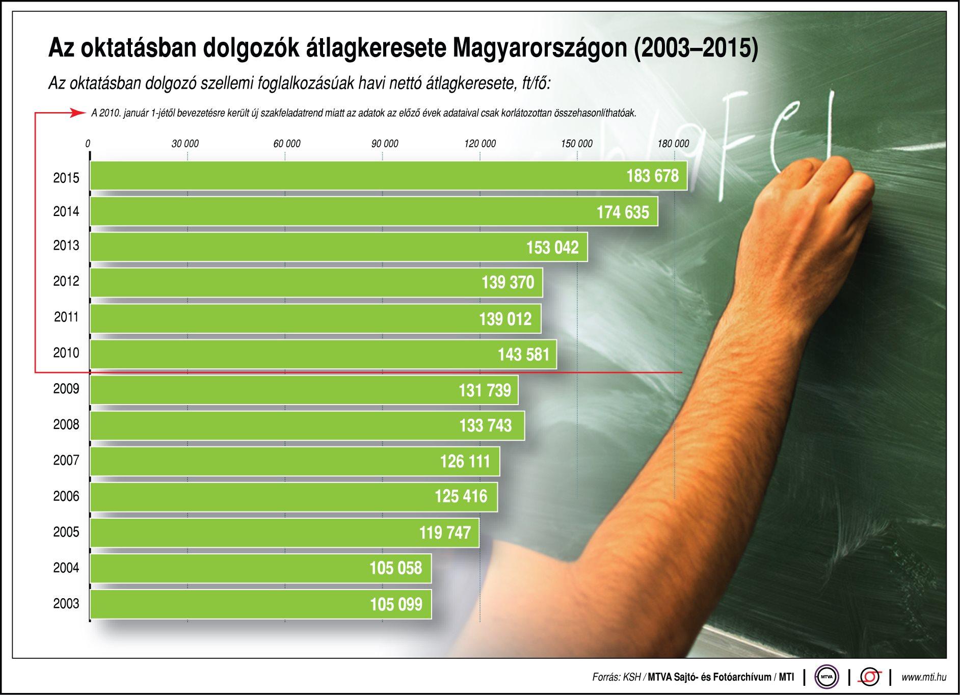 Mennyit keresnek az oktatásban dolgozók?