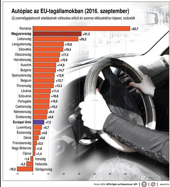 Több, kevesebb autót veszünk, mint az uniós átlag? - Ábra