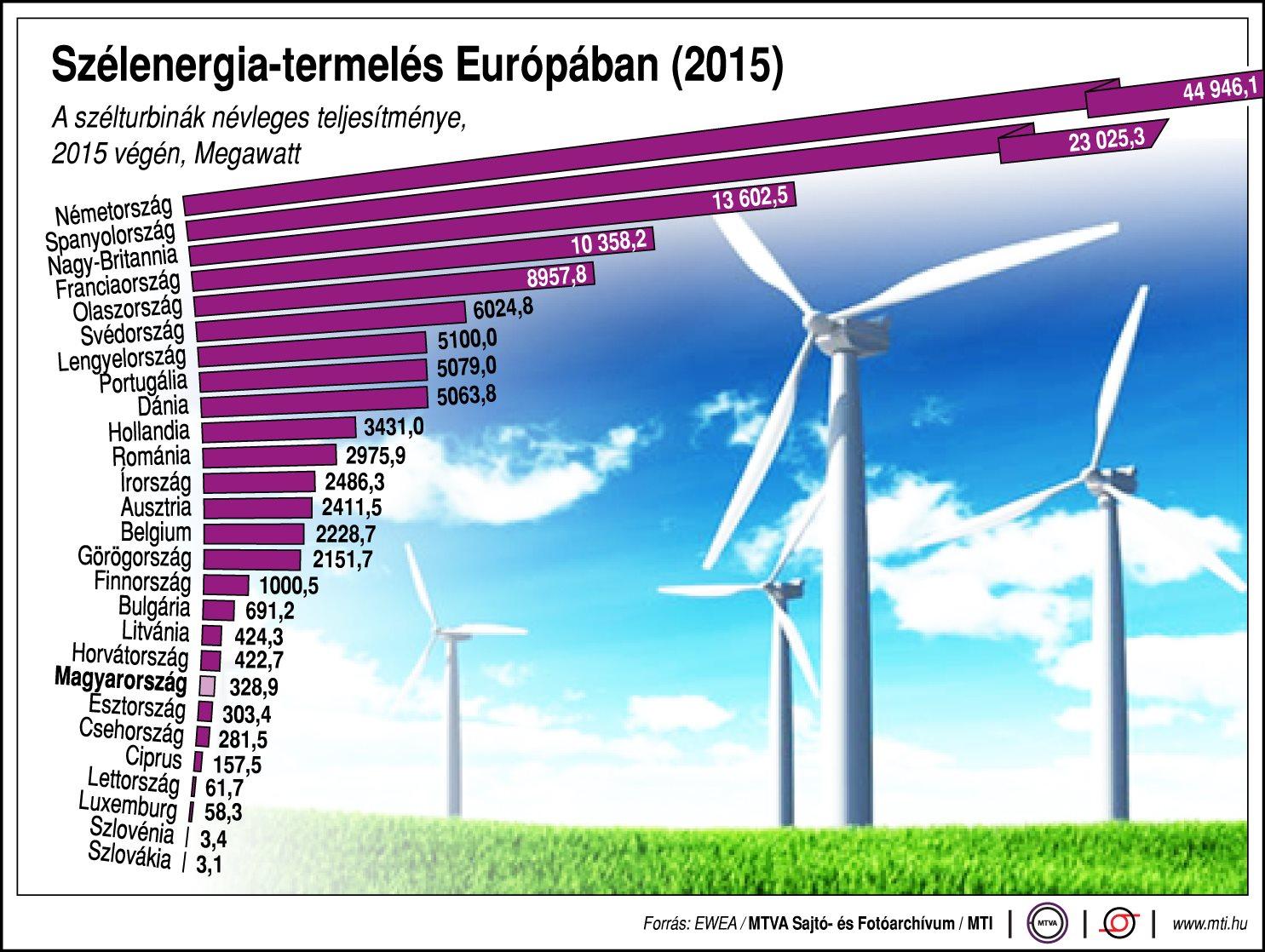 Ennyit segít Európán a szélenergia - Ábra