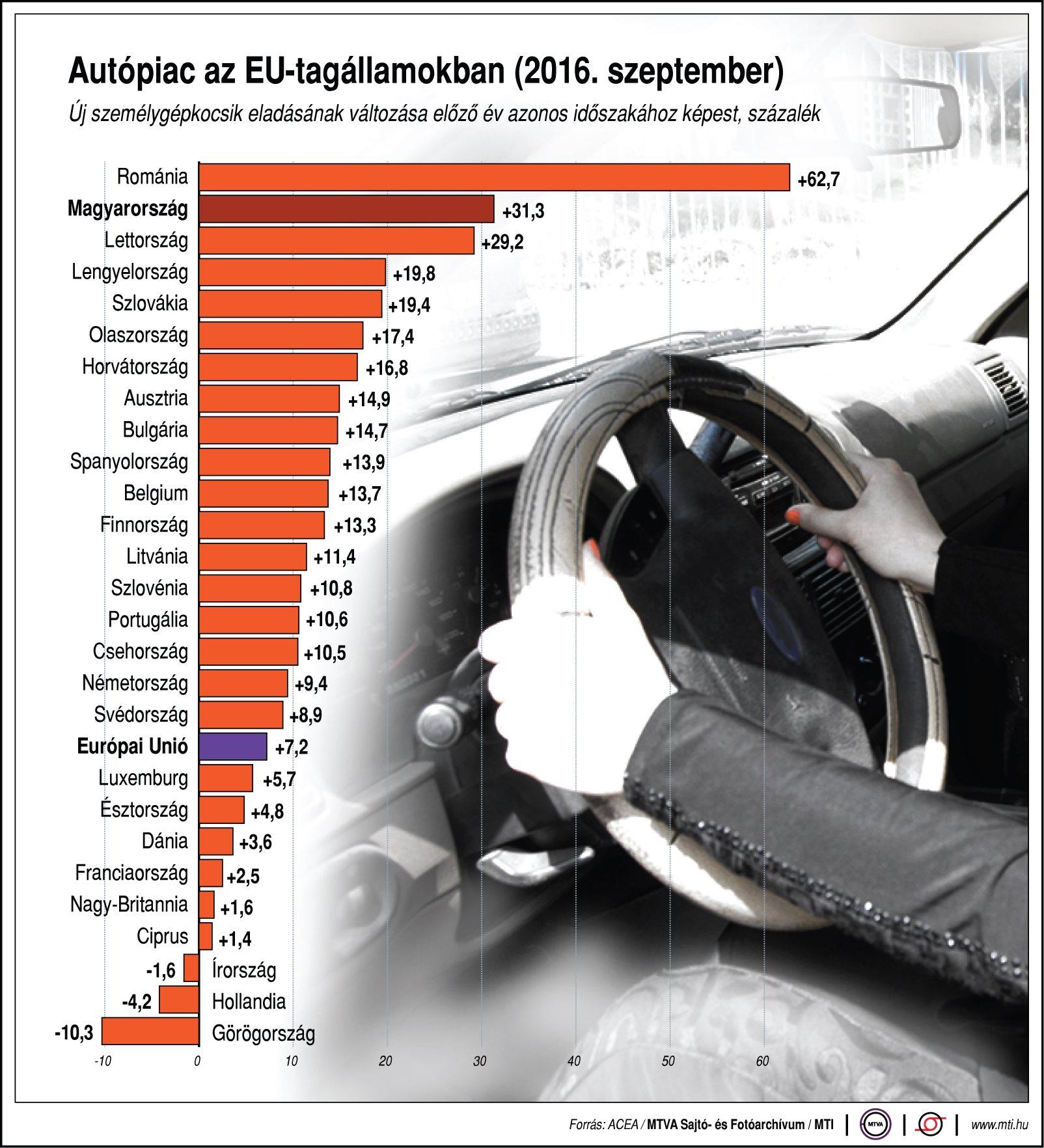 Ábra - Így néz ki az autópiac az EU-ban