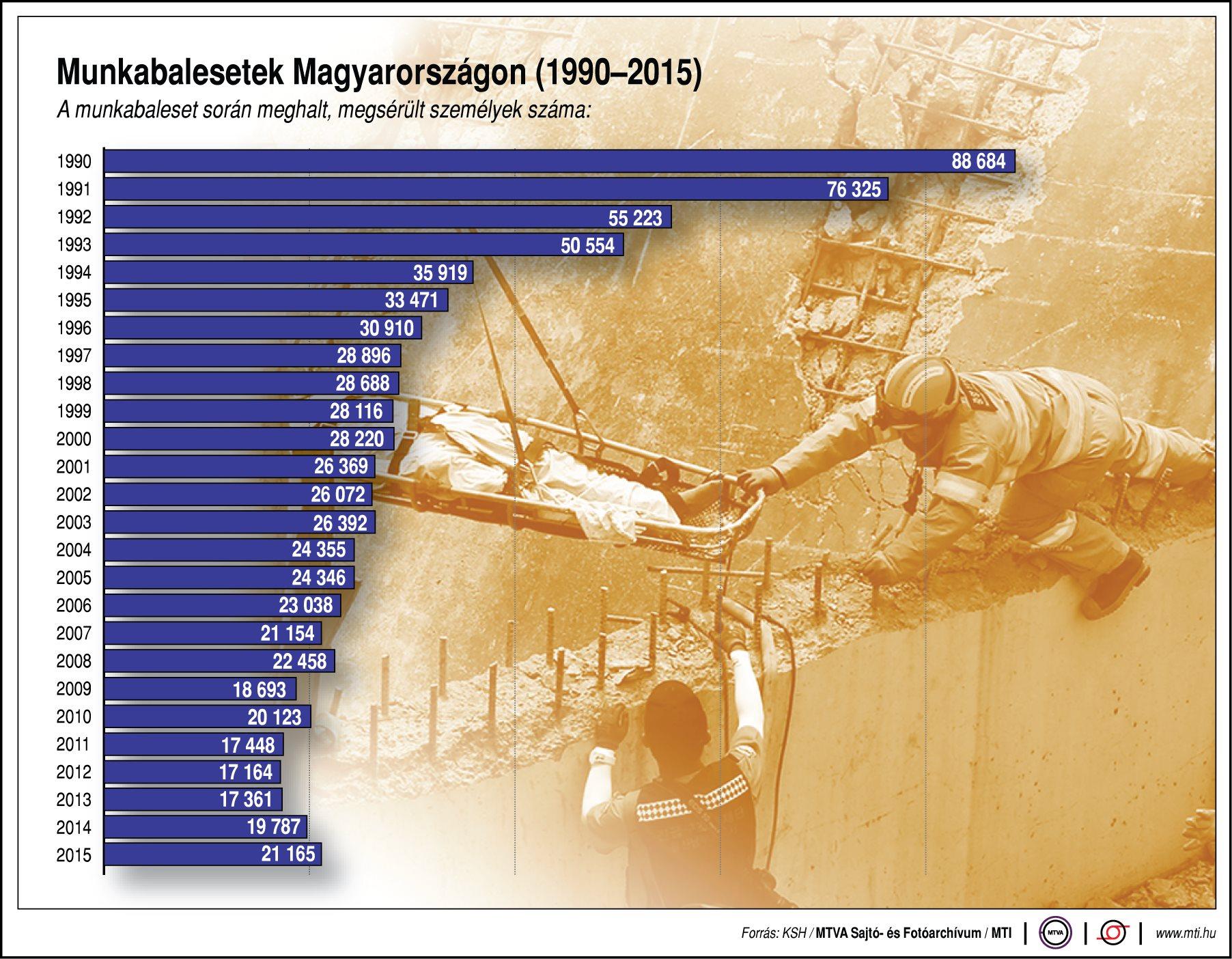Egyre biztonságosabb a munkahelyek, vagy óvatosabbak vagyunk?  - ábra