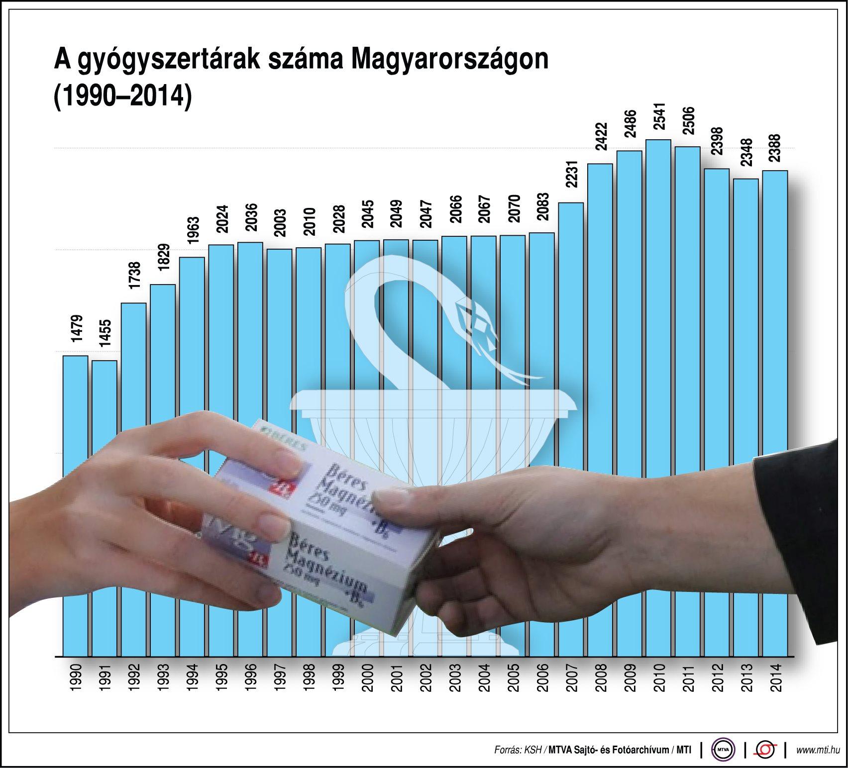 Mégis hány gyógyszertár van Magyarországon? - ábra