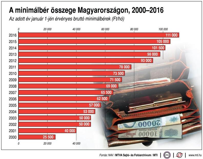 A minimálbér növekedésének üteme az elmúlt években - Ábra