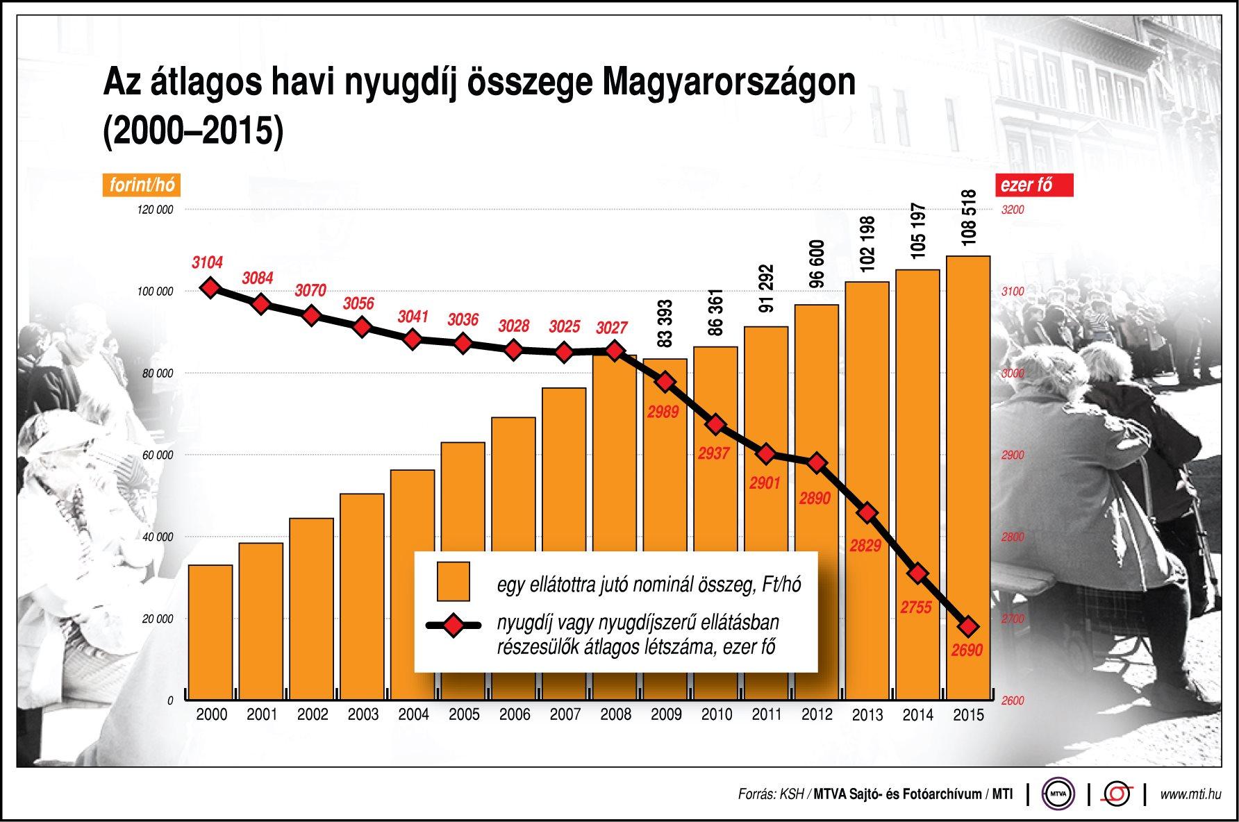 Mennyi az átlagnyugdíj Magyarországon?