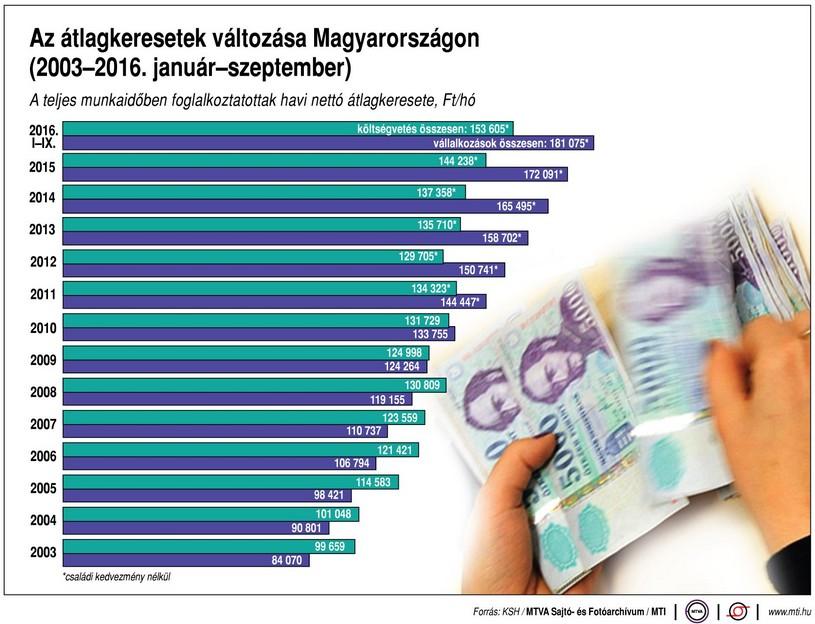 Így alakult át a magyar átlagkereset - Ábra