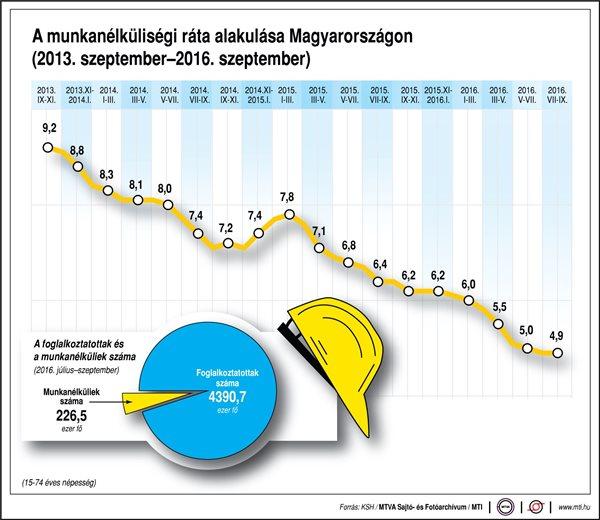 A munkanélküliségi ráta alakulása Magyarországon