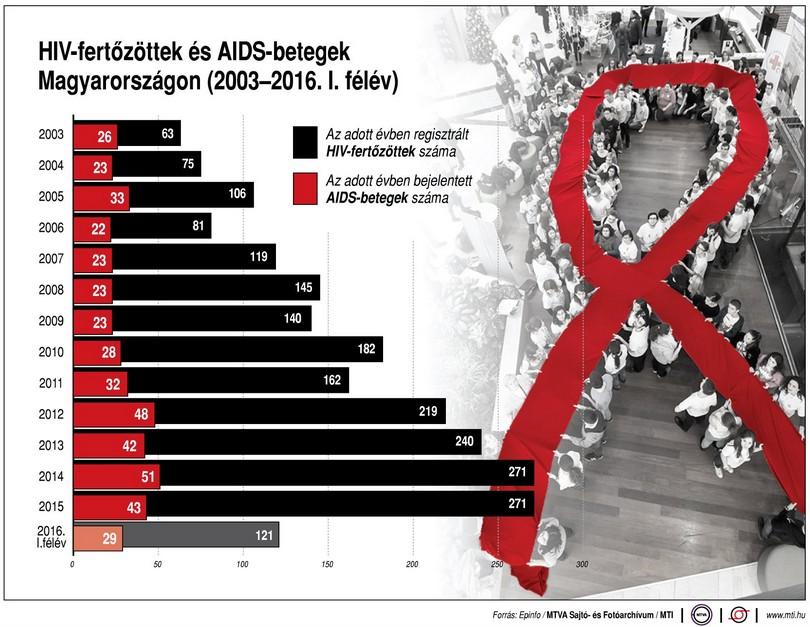 Magyar HIV-, és AIDS jelenlét - Ábra