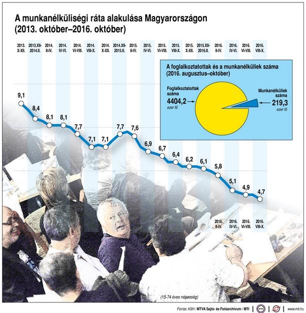 Így alakult a munkanélküliségi ráta az elmúlt 3 évben - Ábra