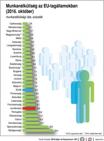 Így állunk az EU-s munkanélküliségi rangsorban - Ábra
