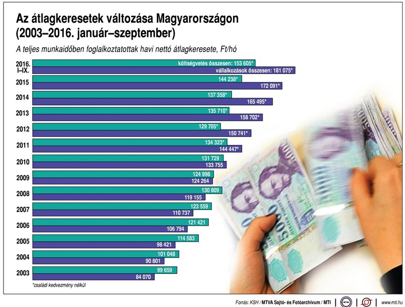 Így változik a magyar átlagkereset - Ábra