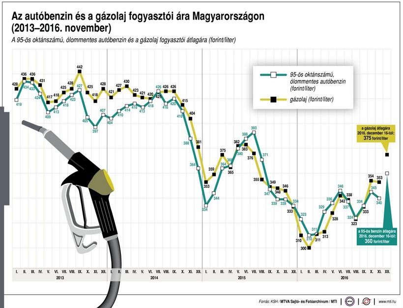 Ennyiért fogy a benzin - Ábra