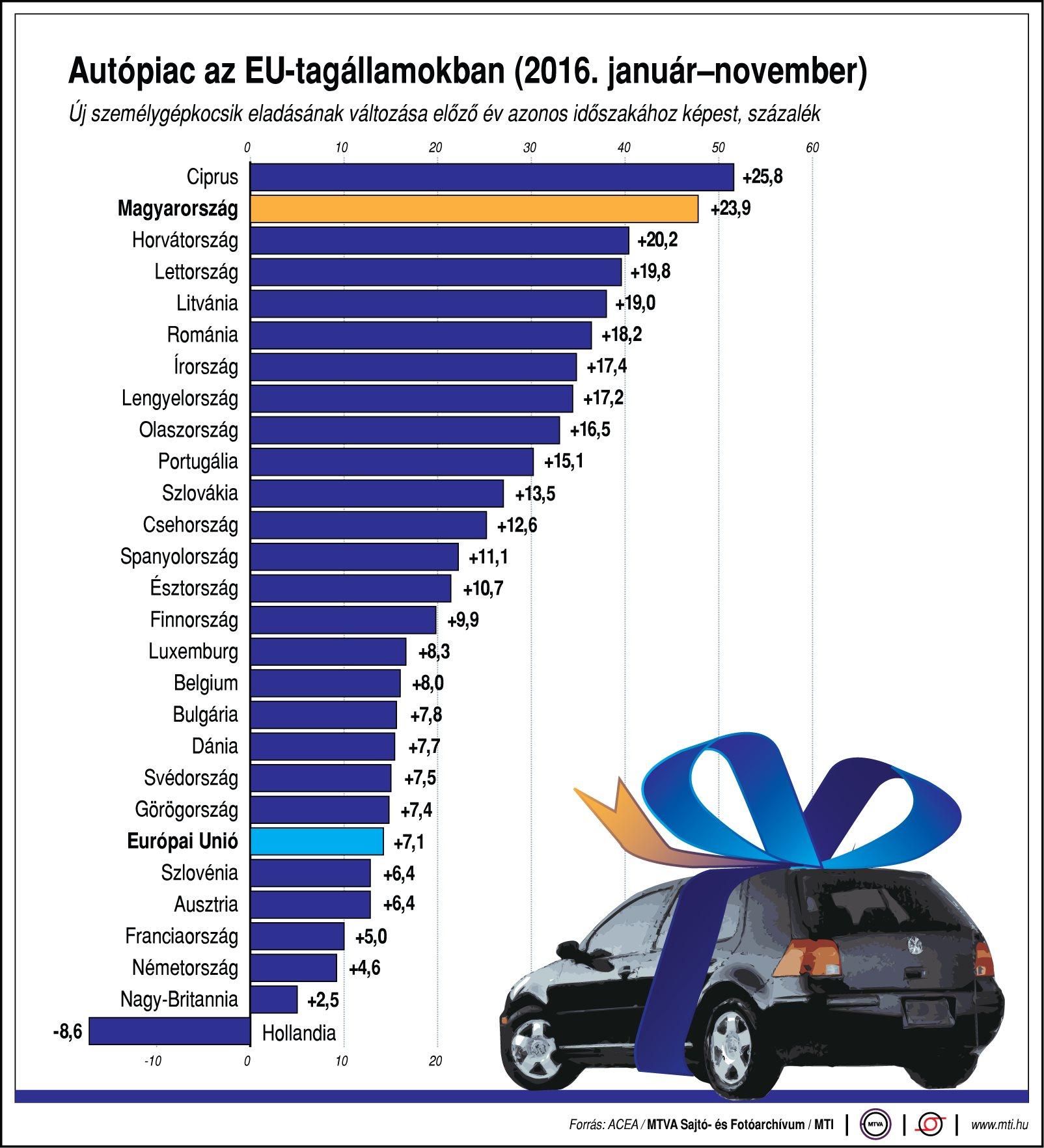 Autópiac az EU-tagállamokban - ábra