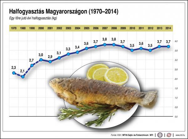 Ennyi halat esznek a magyarok