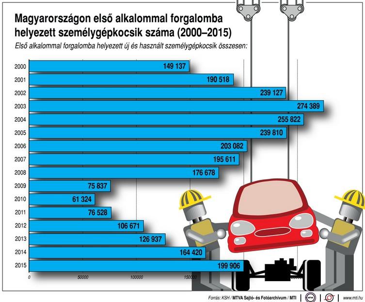 Így kerültek forgalomba az autók az elmúlt tizenöt évben - Ábra