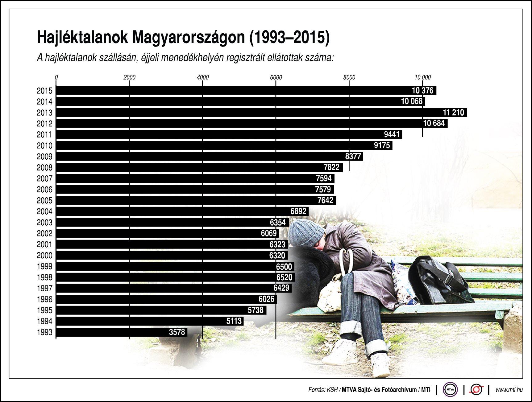 Ennyi hajléktalan van Magyarországon - ábra