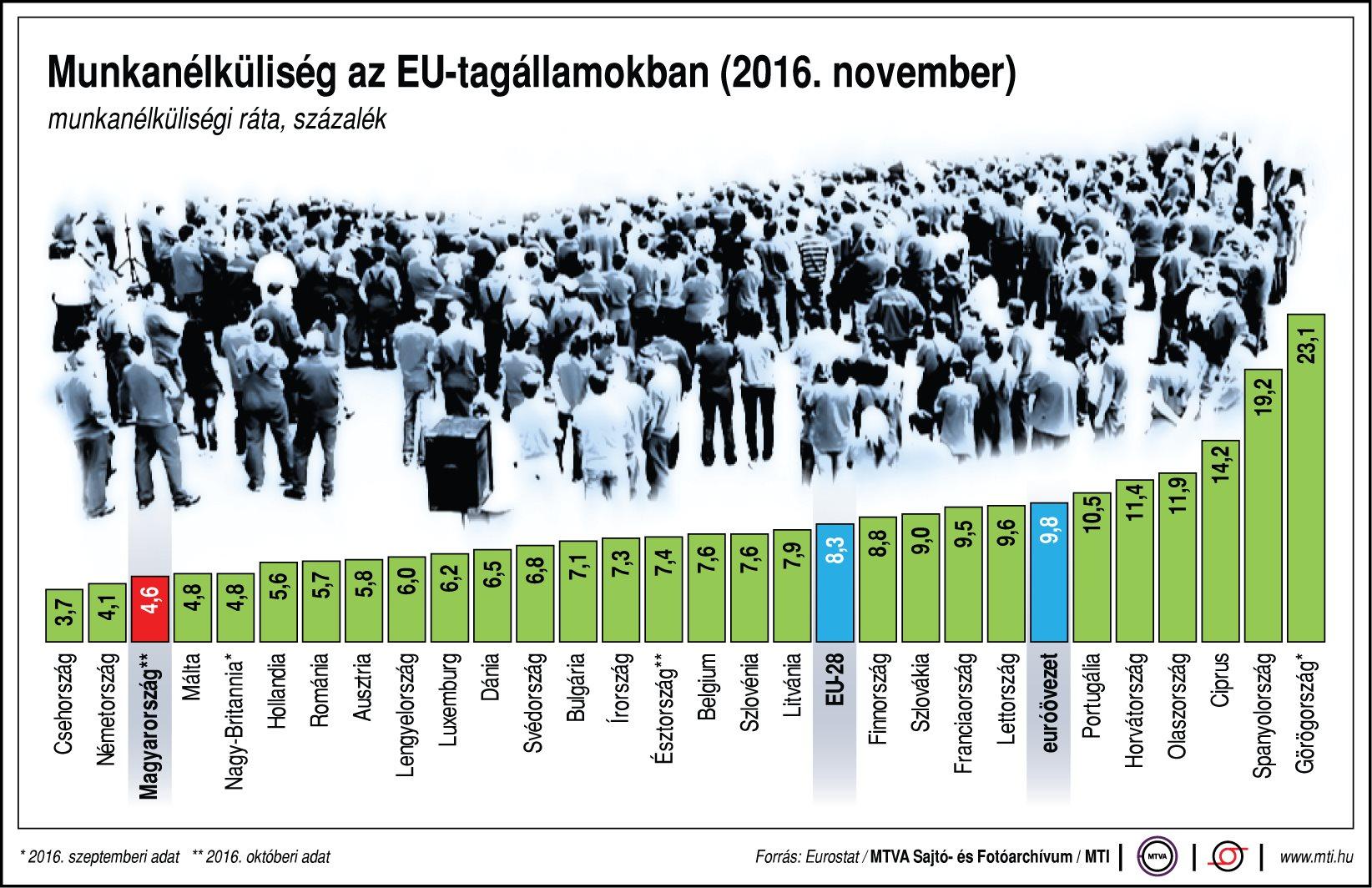 Munkanélküliség az EU-tagállamokban - ábra