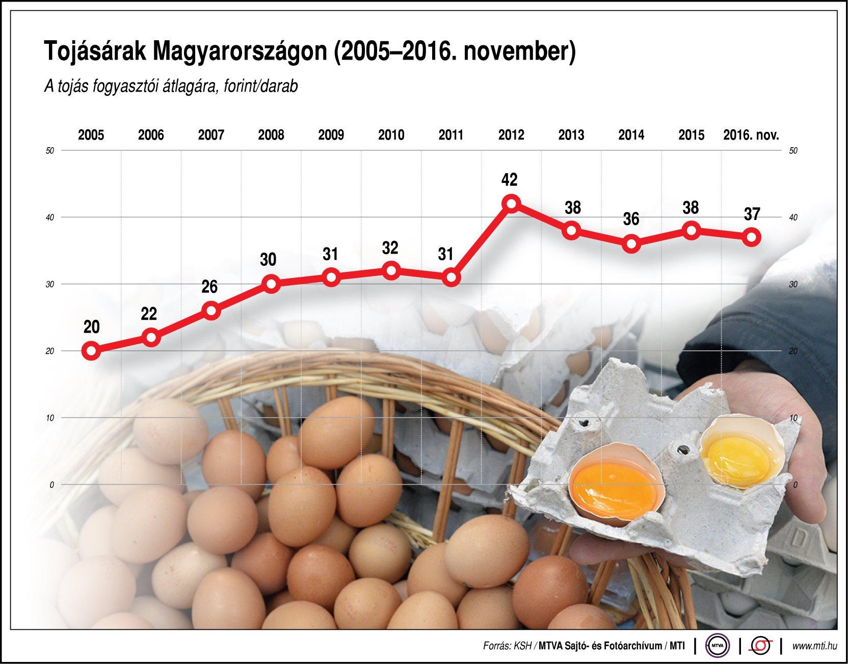 Mennyiért vesszük a tojást? - ábra