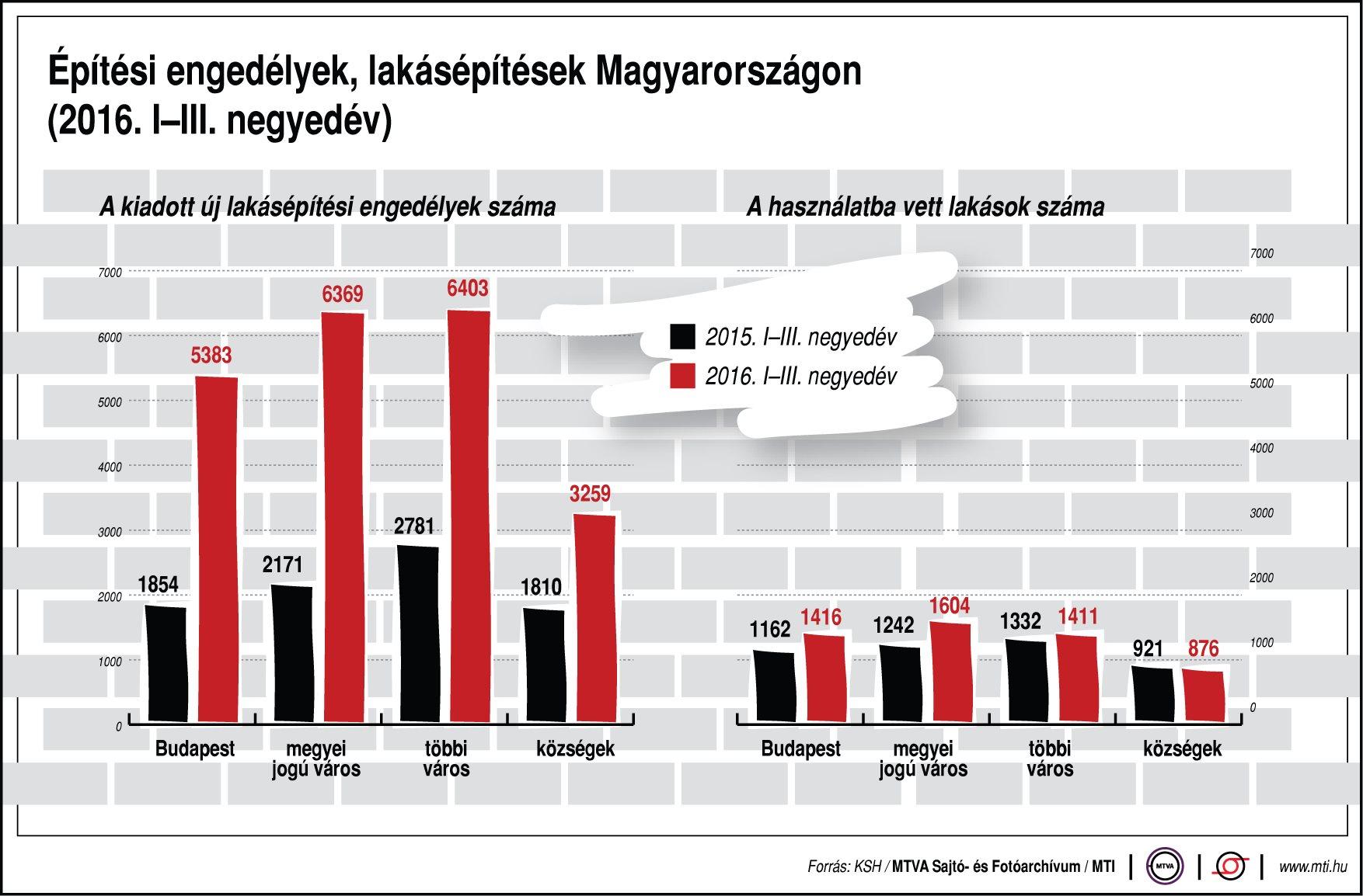 Mi a helyzet az építkezéssel hazánkban? - ábra