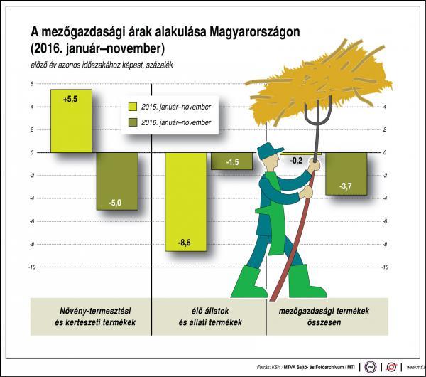 A mezőgazdasági árak alakulása - ábra