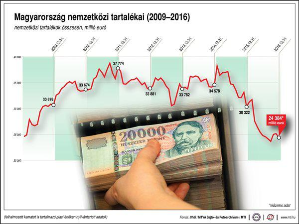 Magyarország nemzetközi tartalékai egy ábrán