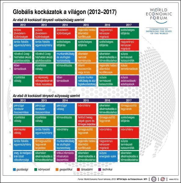 Mik a globális kockázatok a világon?