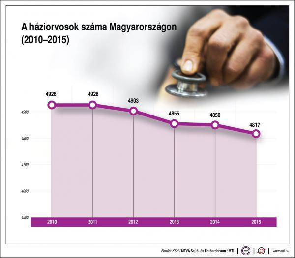 Mennyi háziorvos van Magyarországon? - ábra