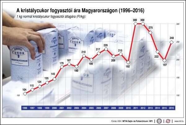 Így változik a cukor ára - ábra