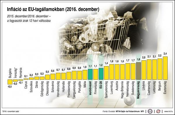 Ilyen az infláció az EU-tagállamokban