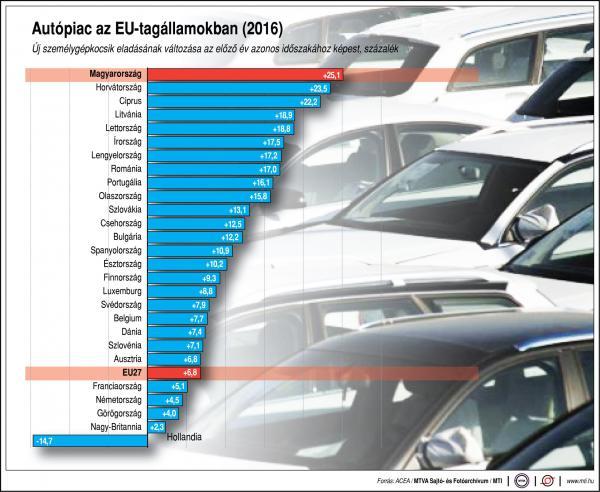 Autópiac az EU-ban - ábra
