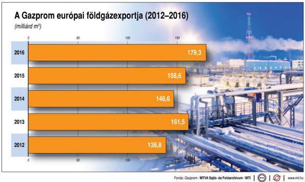 A Gazprom európai földgázexportja - ábra
