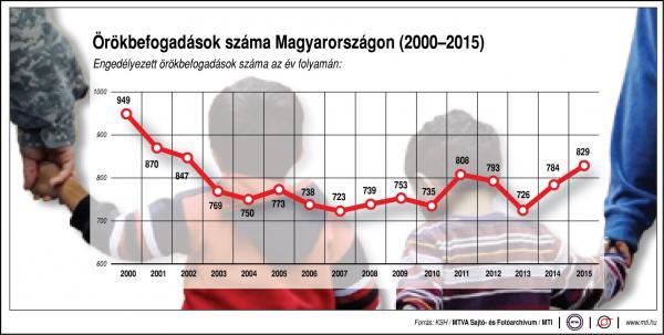 Örökbefogadások száma Magyarországon - egy ábrán