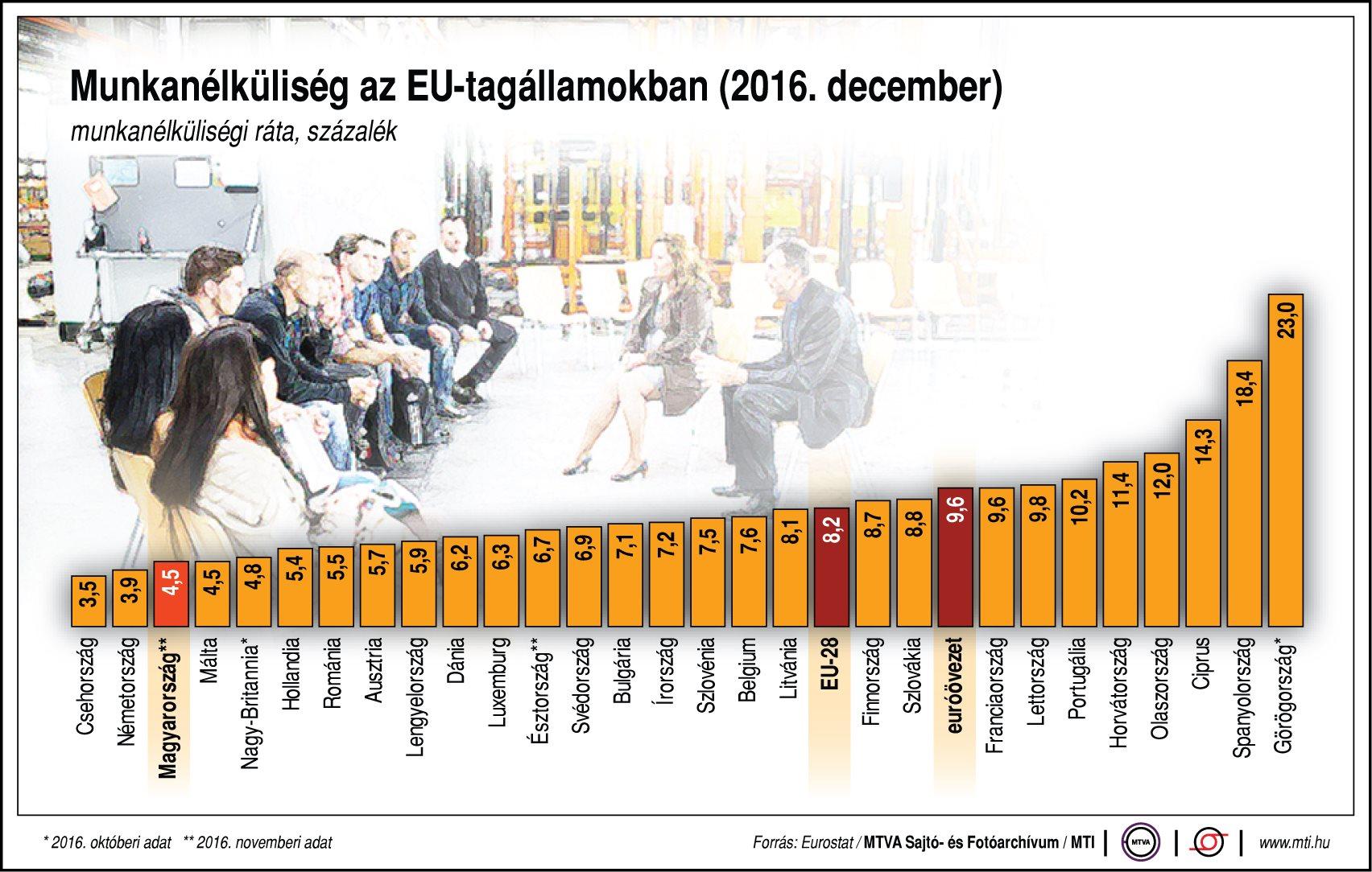 Munkanélküliség az EU-tagállamokban