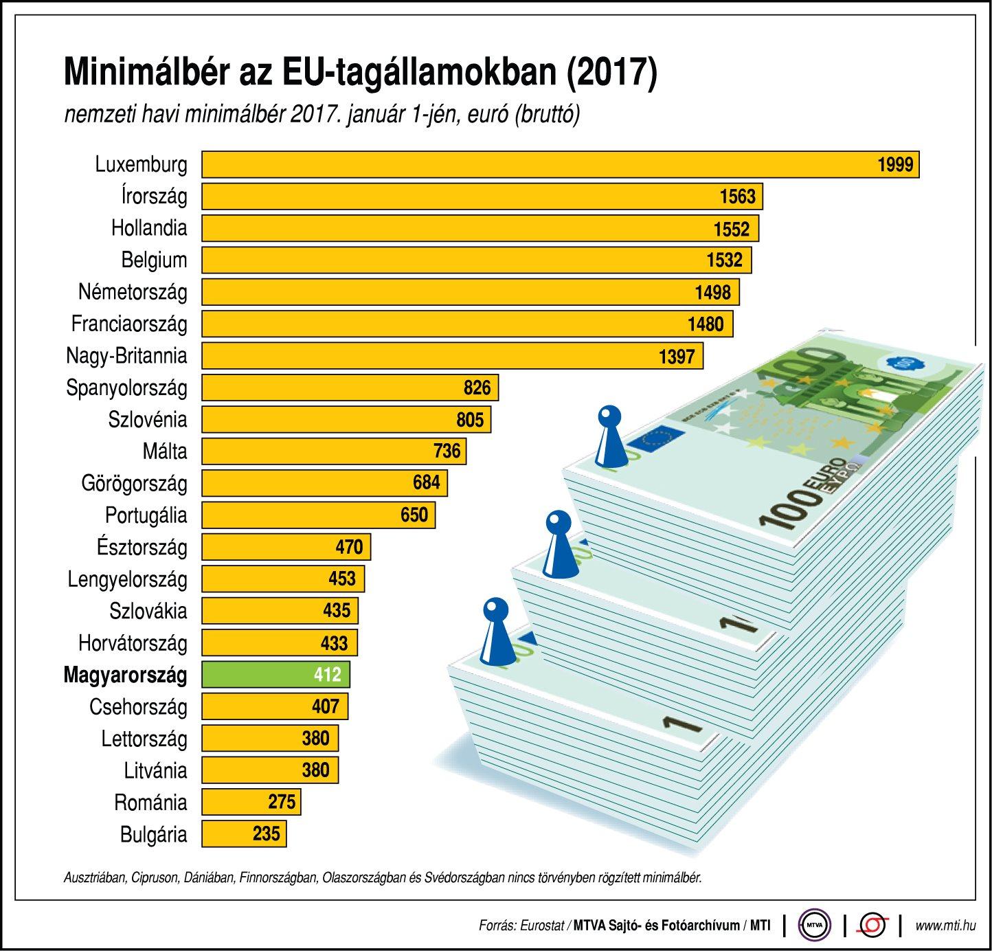 Minimálbérek az EU-ban - egy ábrán