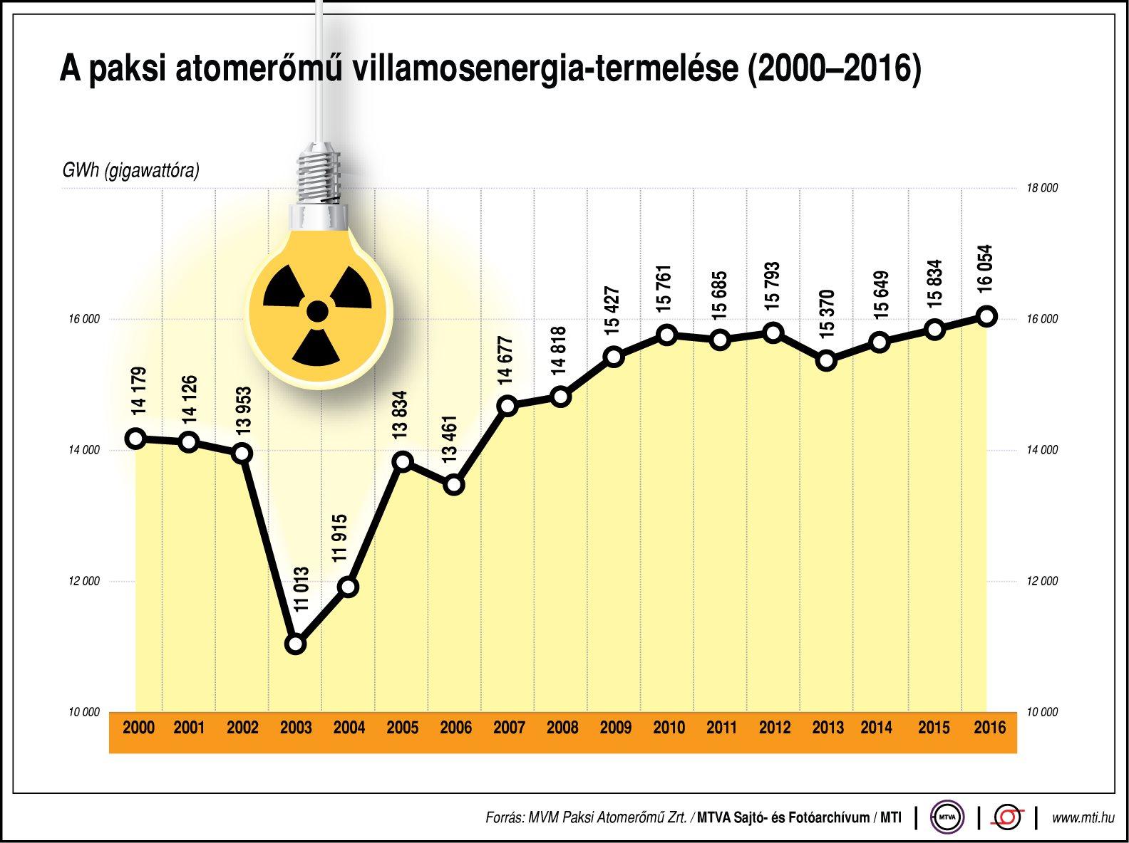 A Paksi Atomerőmű villamosenergia-termelése - ábra